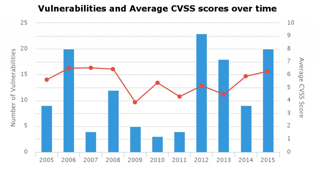 Joomla-vulns over time